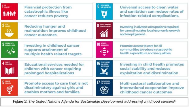 Sabrina Taylor The UN Agenda Figure 2 World Child Cancer